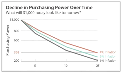 chart showing the decline in purchasing power over time based on inflation rates.