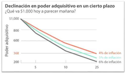 La inflación reduce el poder adquisitivo. Este gráfico muestra de qué modo la inflación afecta su dinero con el transcurso del tiempo.