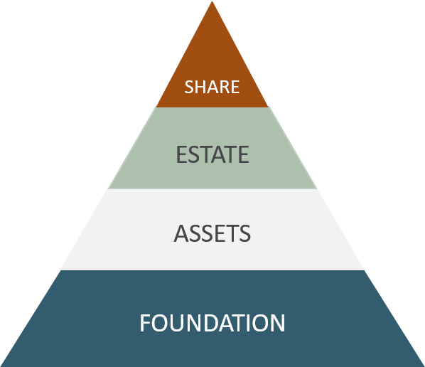 pyramid with foundation, assets, estate and share