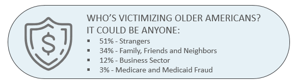 infograph about who's victimizing older american?  51% strangers, 34% family, friends, 12% business sector, 3% medicar and medicaid